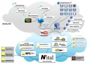 La comunicazione ufficiale by Nital S.p.A.