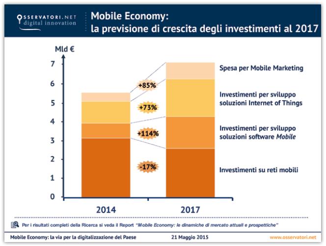 Mobile Economy: La previsione di crescita degli investimenti al 2017