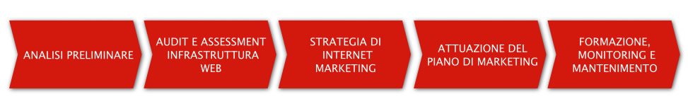 Framework Internet Marketing Business Plan