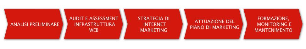 Framework Internet Marketing Business Plan