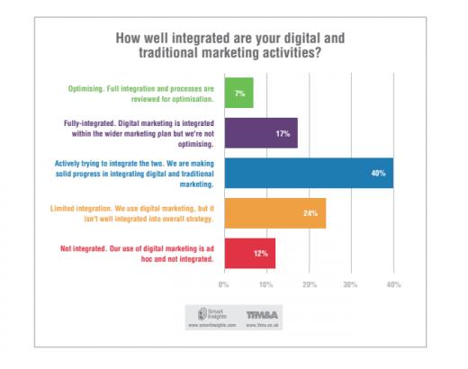 Digital marketing planning