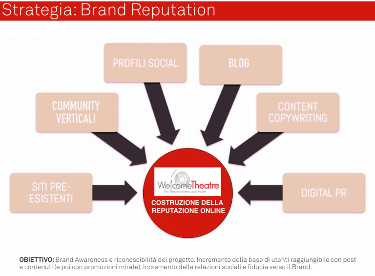 Strategia Brand Reputation