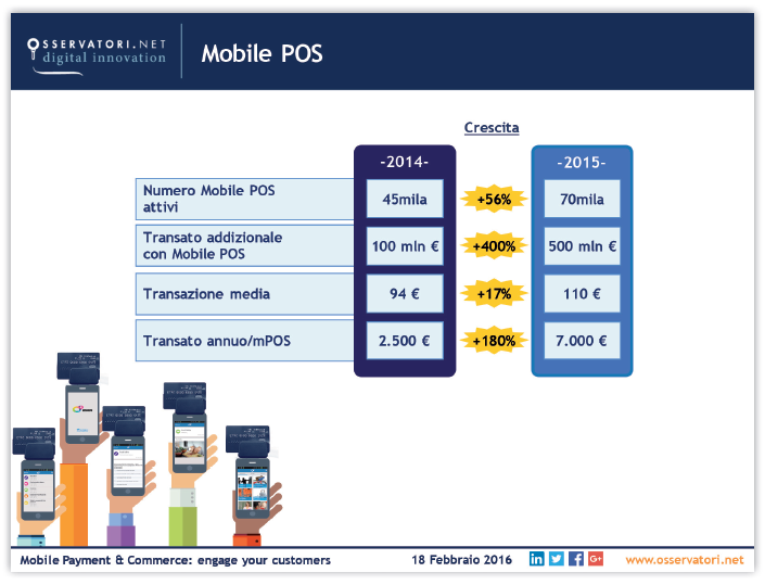 Osservatorio Mobile Payment - Mobile Pos