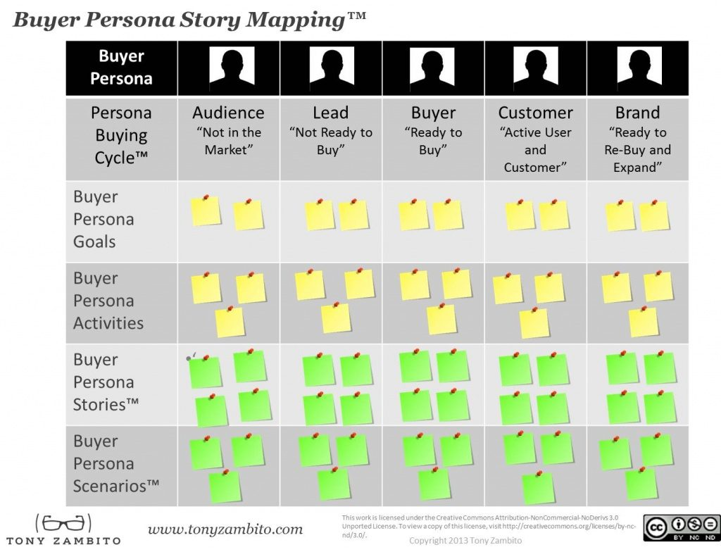 buyer-persona-mapping-tony-zambito