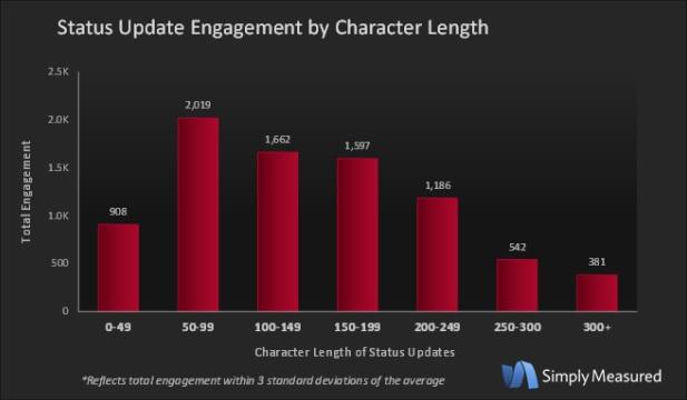 Ricerca su lunghezza testo per engagement facebook