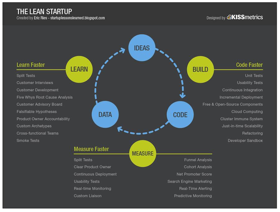 ciclo-di-apprendimento-lean