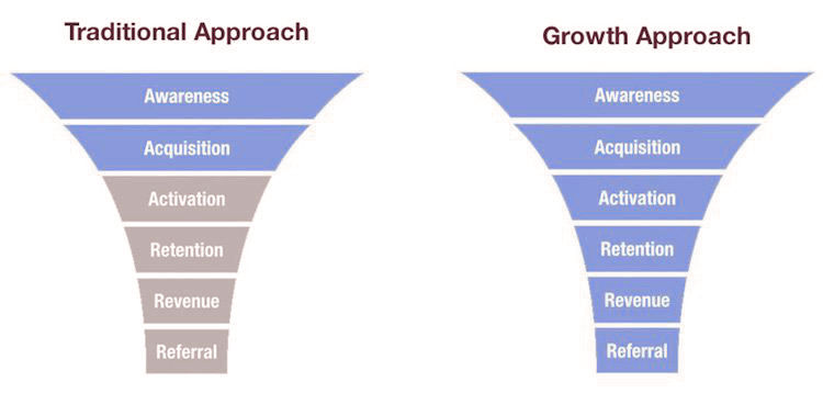 funnel-marketing-growth-hacking