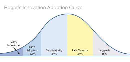 Roger's Innovation Adoption Curve