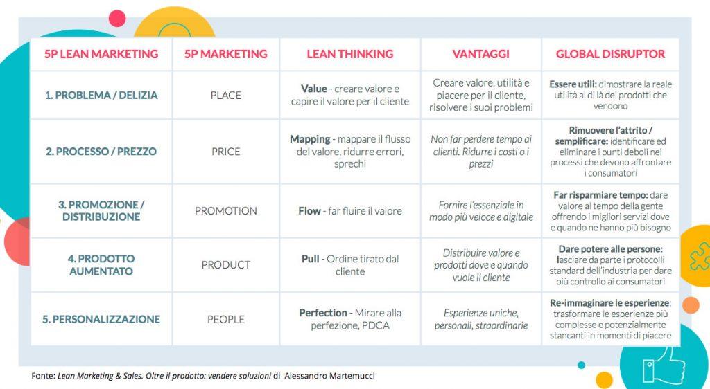Tabella 5P Lean Marketing