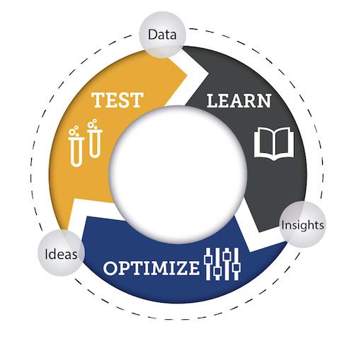 Lean Marketing Process