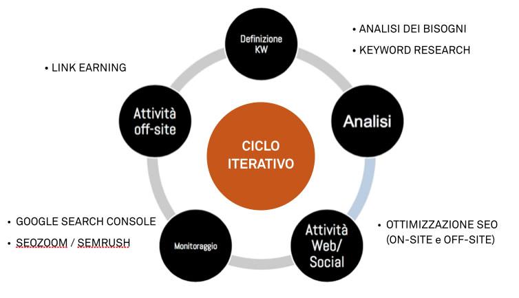 Metodologia ciclica SEO