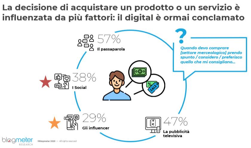 che peso hanno piattaforme e abitudini digitali nelle decisioni d'acquisto degli italiani